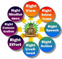 The Noble Eightfold Path (def.) | Path to Enlightenment